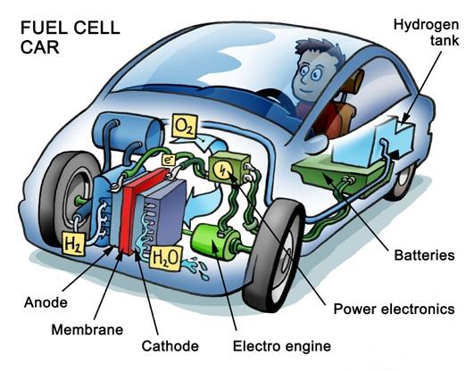 Autoantrieb der Zukunft: Ist die Brennstoffzelle besser als der Akku?