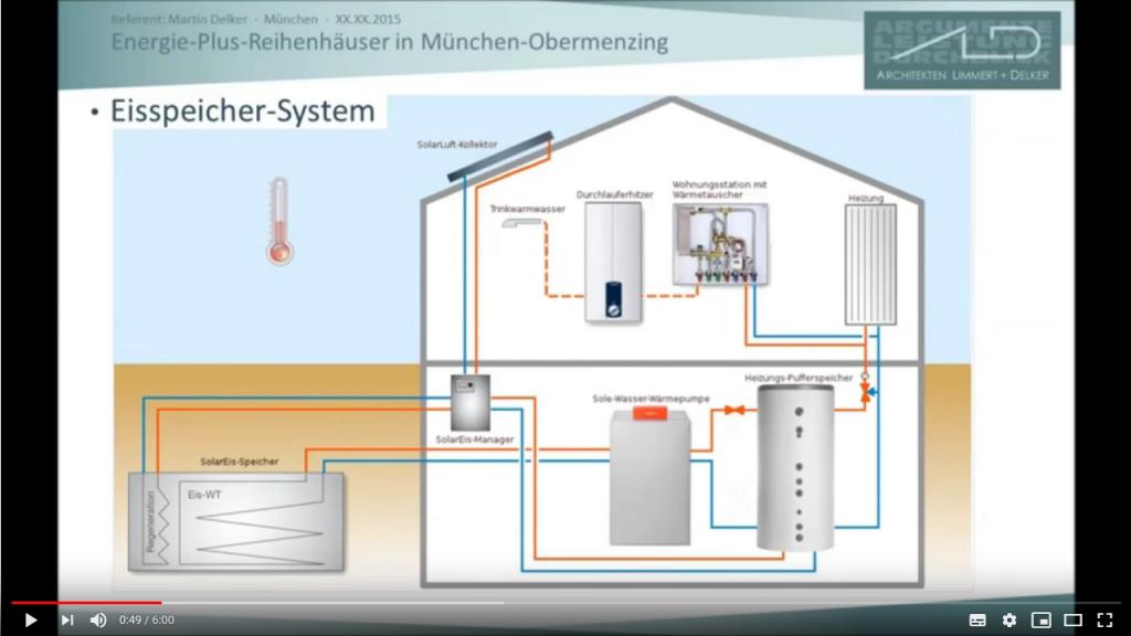 Eisspeicherheizung | Eine Möglichkeit klimaschonend und energieeffizient zu heizen